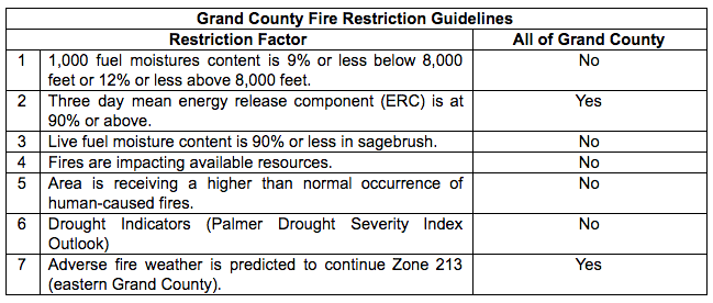 GC Fire Restriction Guidelines
