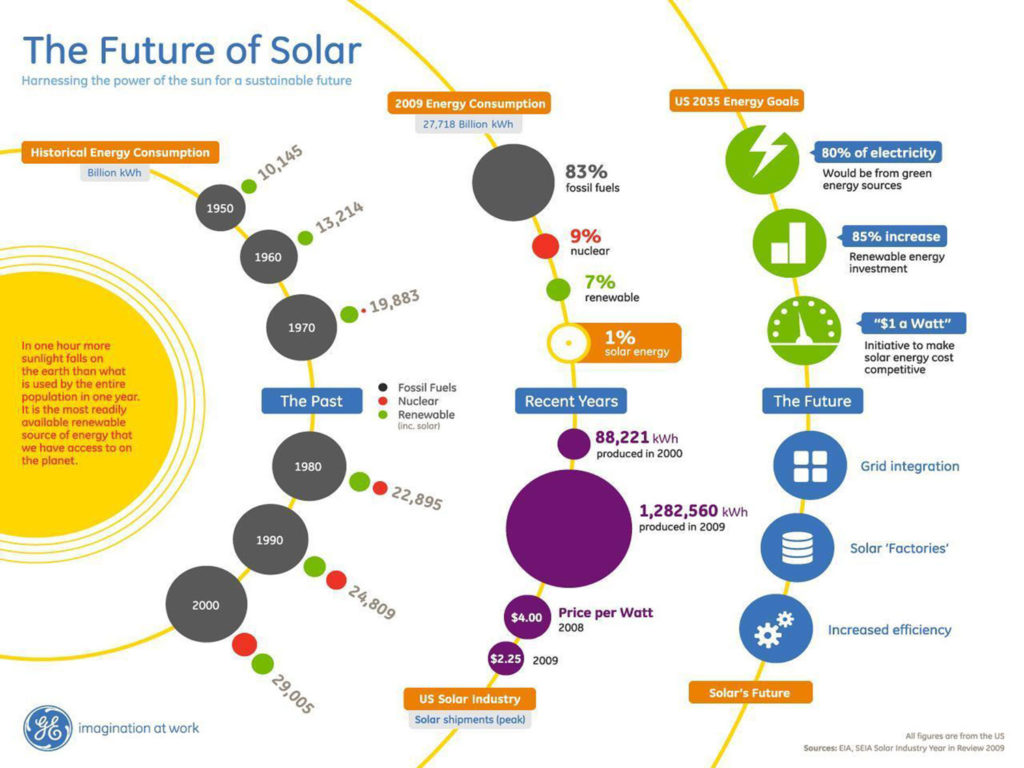 future of solar