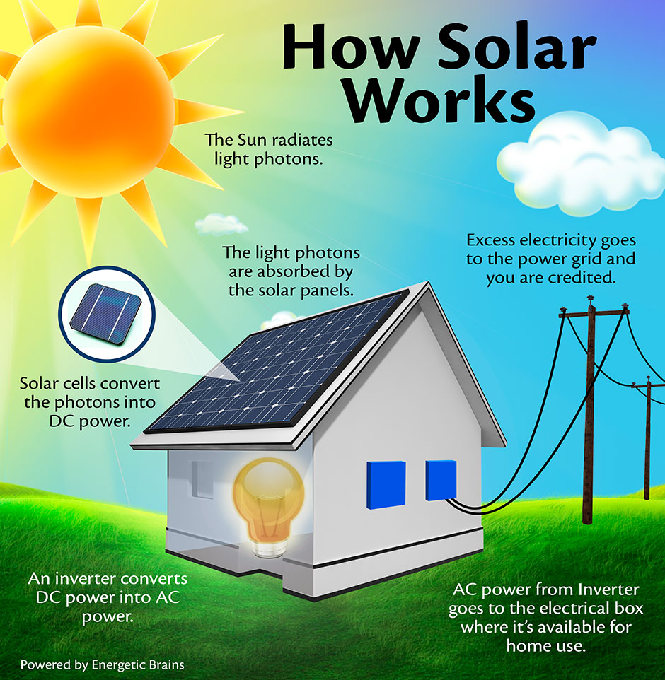 solar energy and its many uses There are countries in the world powered entirely by renewable energy in one sense, solar energy (and wind, as a form of second order solar.
